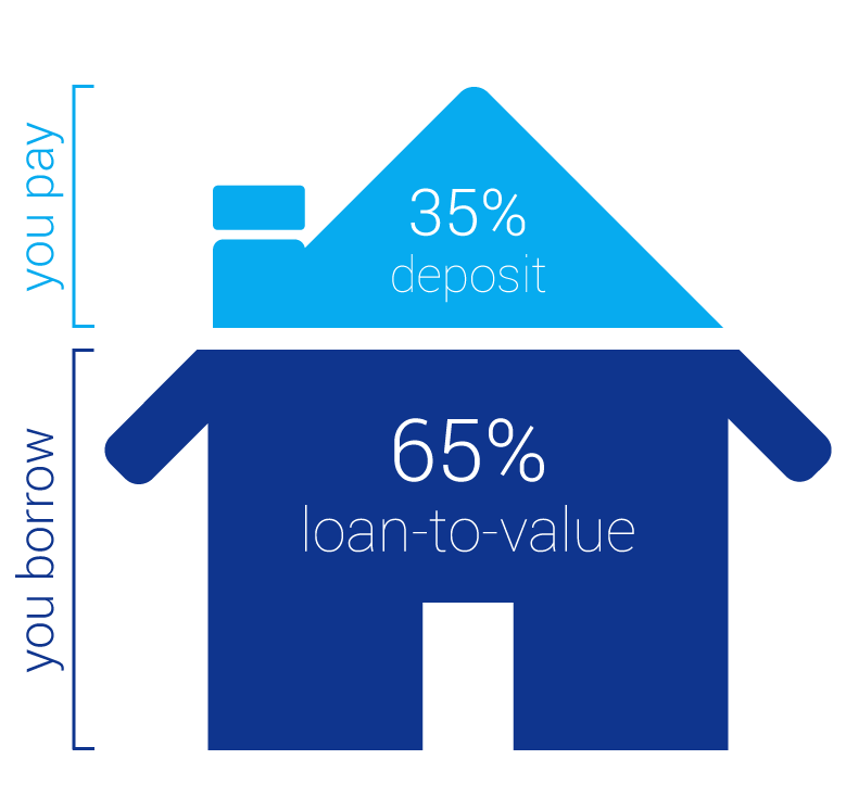 Compare Mortgages Loan to Value