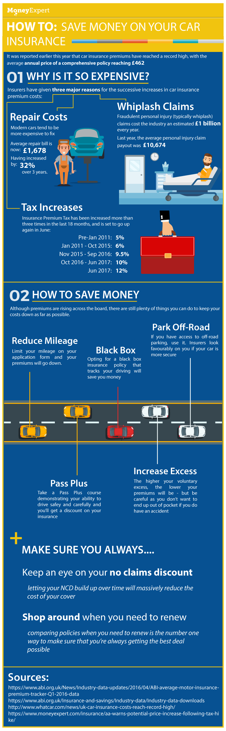 Cheap Car Insurance Infographic